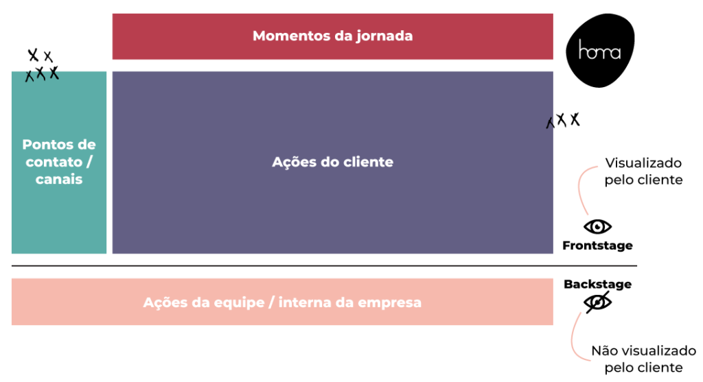 blueprint de serviços