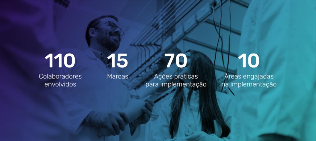 Resultados projeto Modelo de Negócio - Homa + Dasa